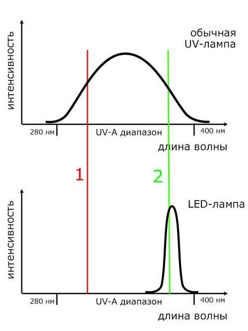 Сравнение светодиодной и флуоресцентной ламп для гель-лака